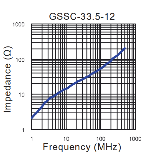 Impedance vs Frequency: GSSC-33.5-12