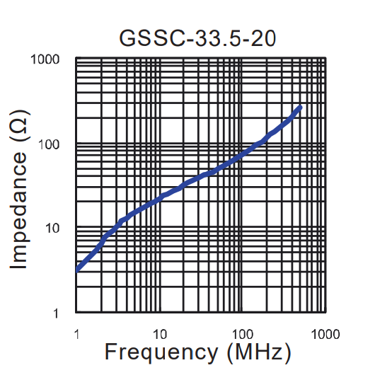 Impedance vs Frequency: GSSC-33.5-20