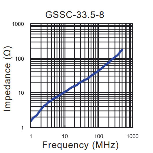 Impedance vs Frequency: GSSC-33.5-8