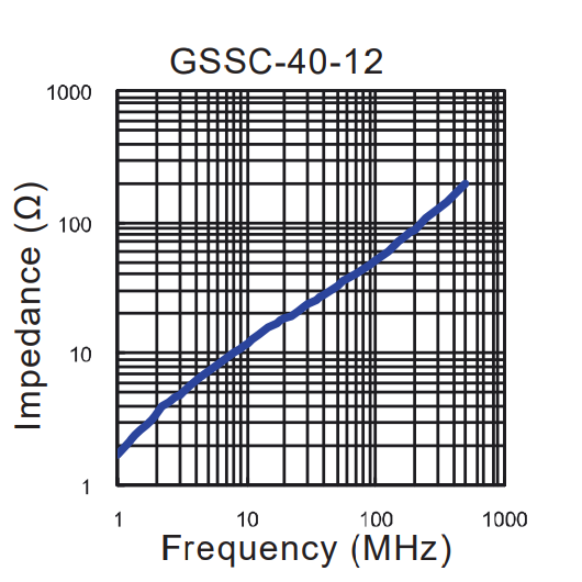 Impedance vs Frequency: GSSC-40-12
