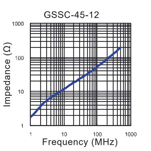 Impedance vs Frequency: GSSC-45-12