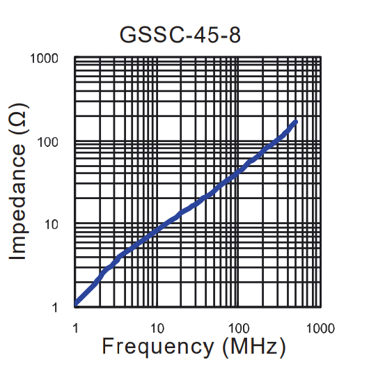 Impedance vs Frequency: GSSC-45-8