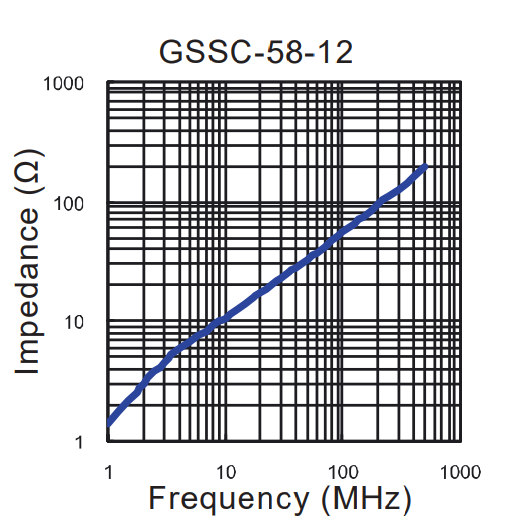 Impedance vs Frequency: GSSC-58-12
