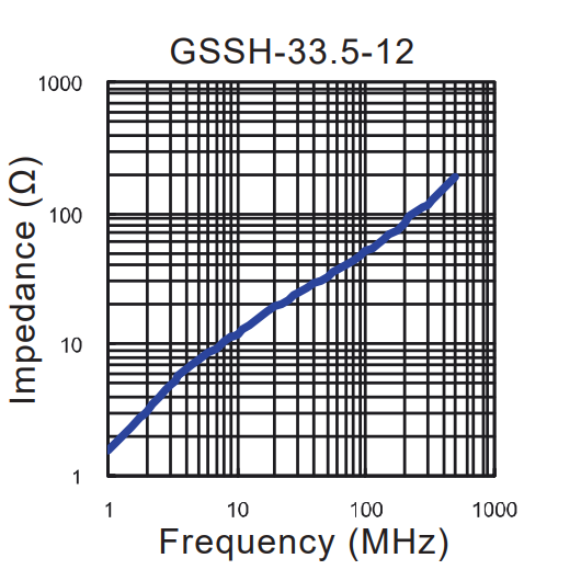 Impedance vs Frequency: GSSH-33.5-12