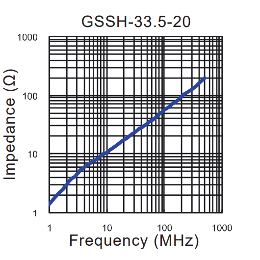 Impedance vs Frequency: GSSH-33.5-20