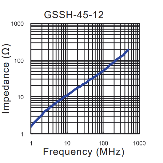 Impedance vs Frequency: GSSH-45-12