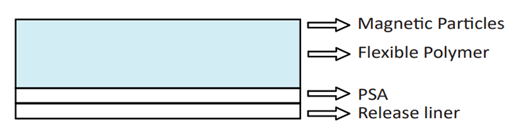 Cross-section View: IMRFS Series