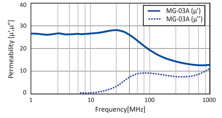 Permeability: MG-03A Series
