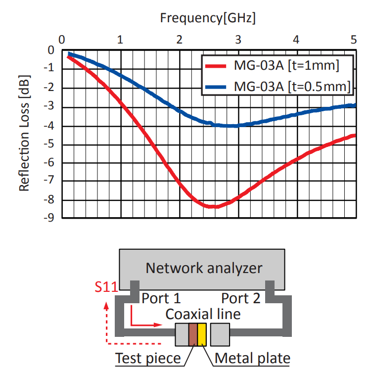 Reflection Loss: MG-03A Series