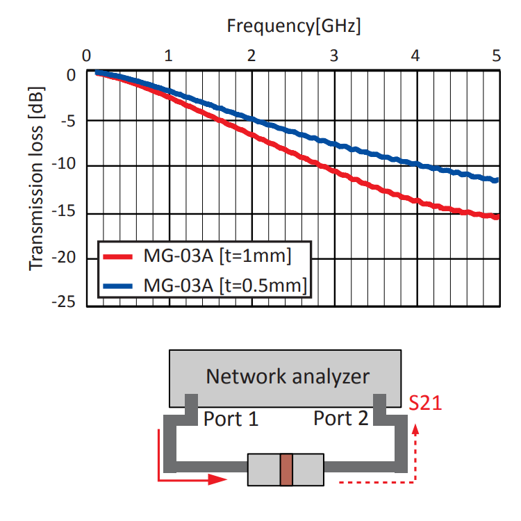 Transmission Loss: MG-03A Series