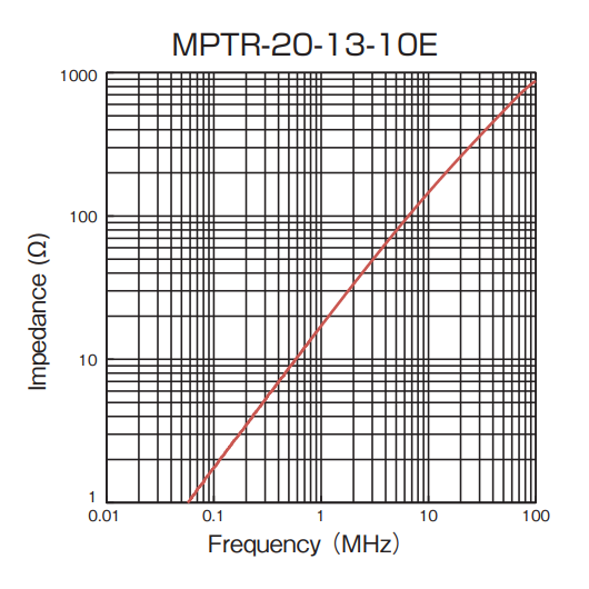 Impedance vs Frequency: MPTR-20-13-10E