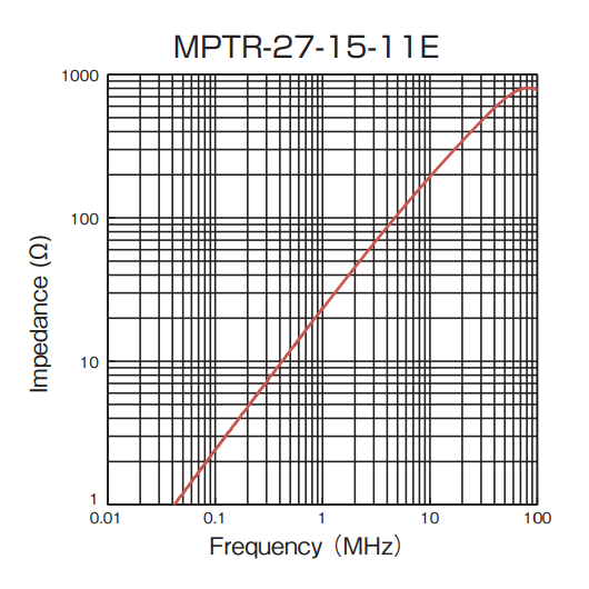 Impedance vs Frequency: MPTR-27-15-11E