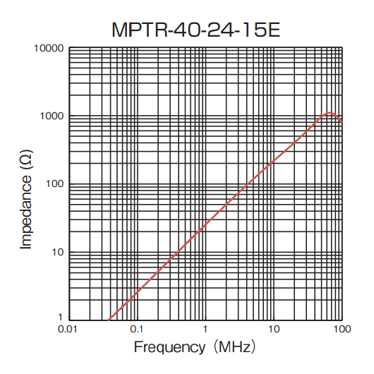 Impedance vs Frequency: MPTR-40-24-15E