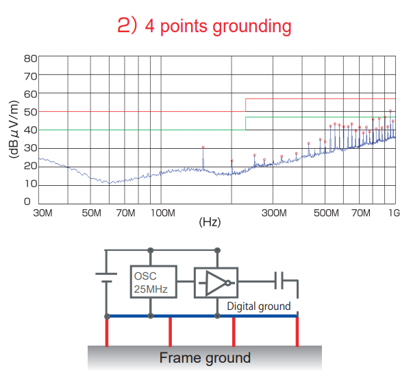 Test experiment – How to ground effectively: 4 points grounding