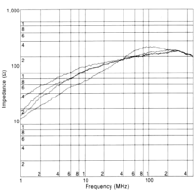 The impedance vs. frequency characteristics for several Ni-Zn ferrite materials are shown