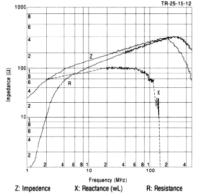 The impedance Z increases as frequency increases (Fig. 3).