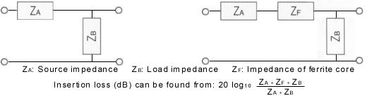 Finding insertion loss (attenuation, dB)