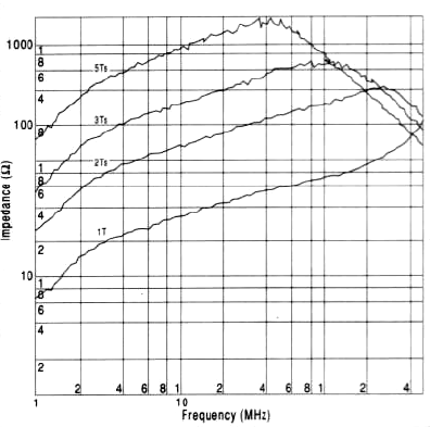 The graphs shown in Fig 6. indicate performance curves of one to four turns from the bottom to the top, respectively.