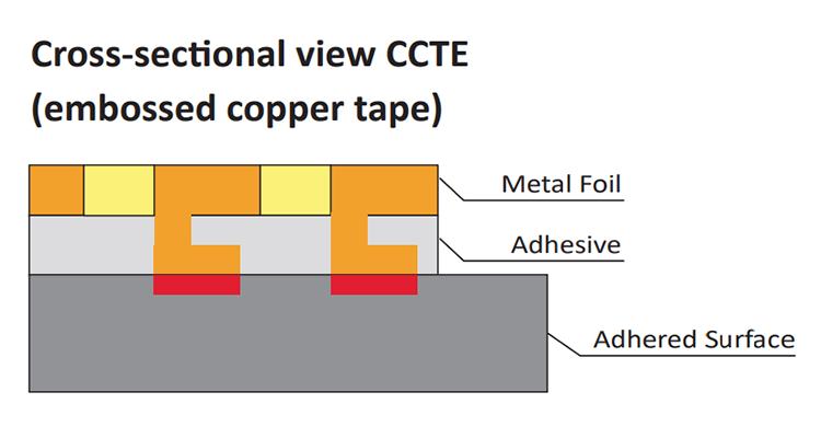 Structure: CCTE Series
