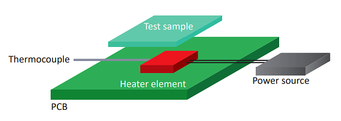 Ceramic Heat Sink: Testing Method