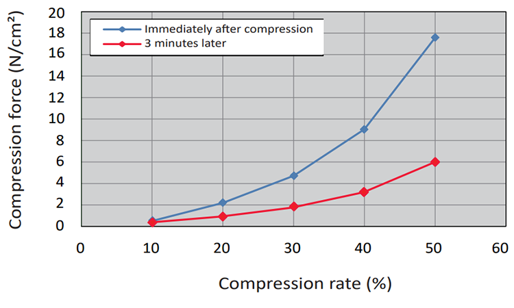 Compression Force Test And Stress Relaxation (after 3 min)