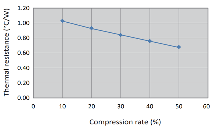 CPVH Series: Compression Rate vs. Thermal Resistance