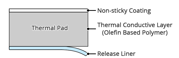 Cross-section-View: CGDR Phase Change Gel Thermal Pad