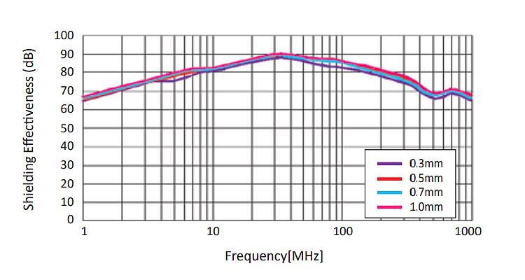 EZ-F2 Shielding Effectiveness