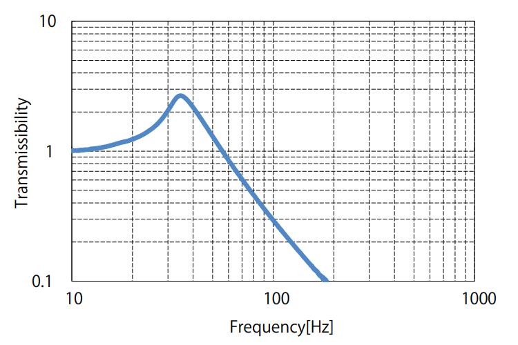 G90VBK Series: Vibration Transmission