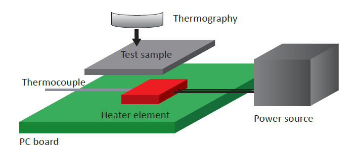 Test Method: HSD Series Heat Dissipation Effect