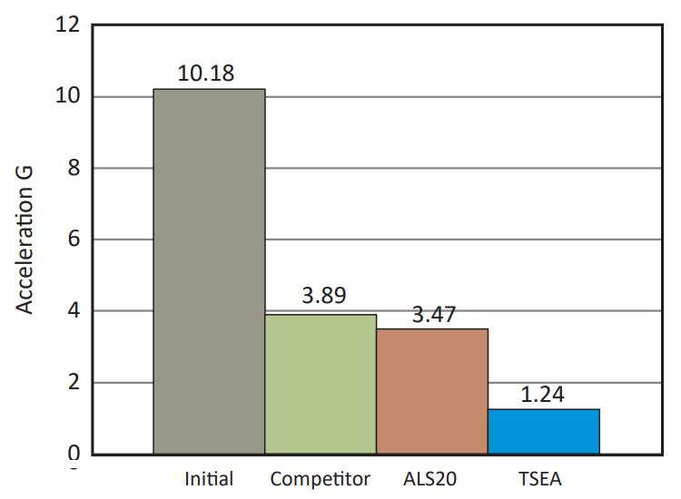 TSEA Series: Impact Drop Test