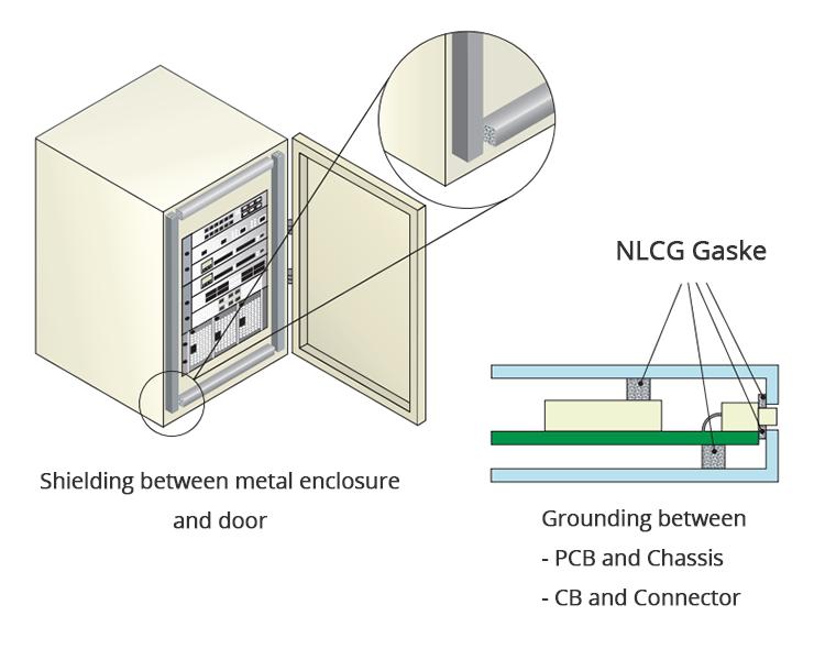 Application Example: NLCG