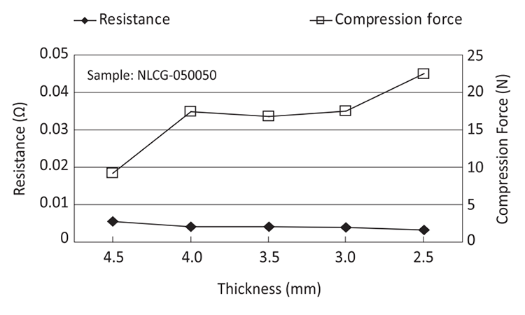 Compression Force Test and Resistance Test: NLCG
