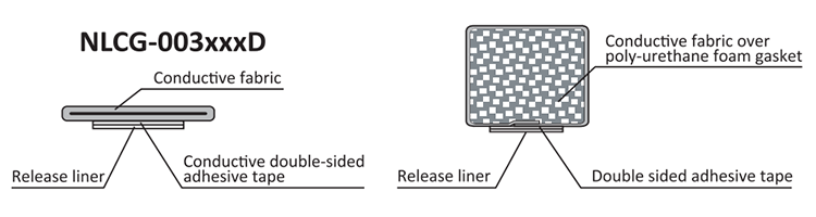 Structure: NLCG Series