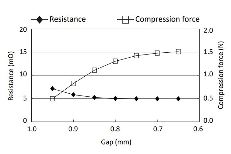 OG-160810: Compression Force vs Electric Resistance
