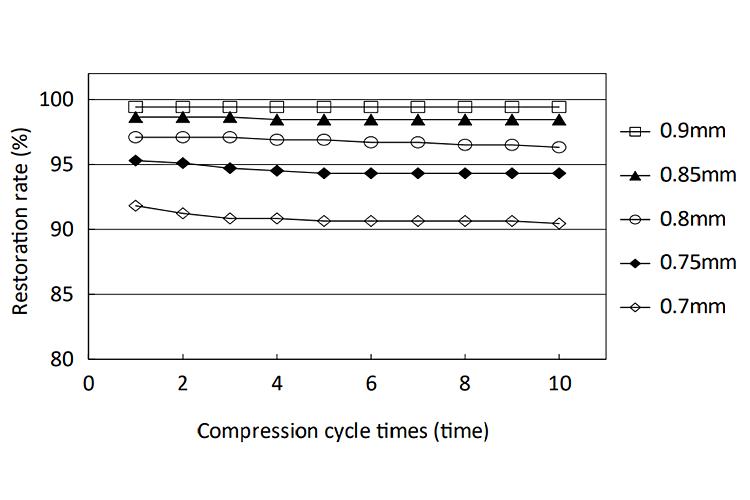 OG-160810: Repetitive Compression Set