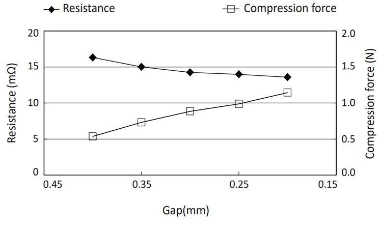OG-321605: Compression Force vs Electric Resistance