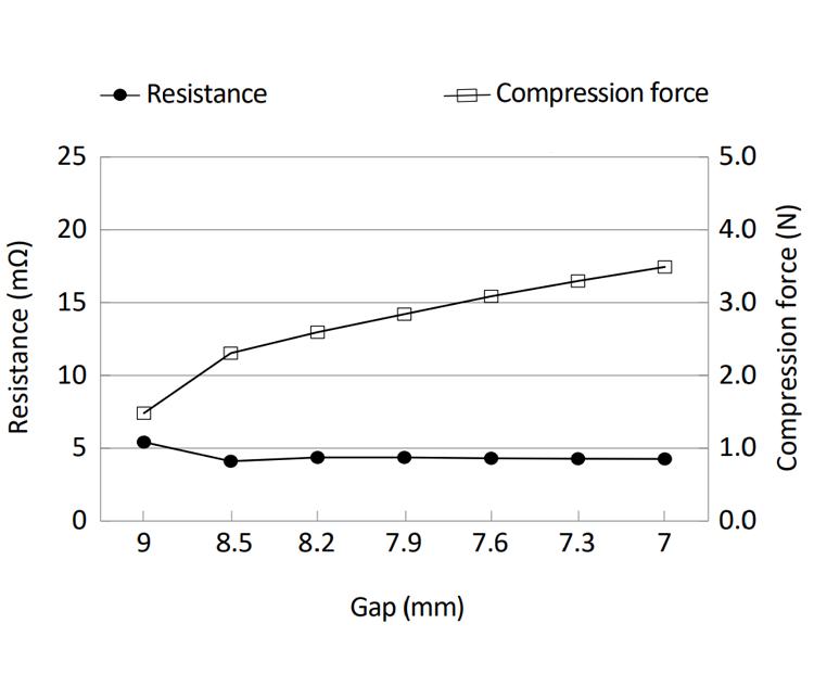 Compression Force vs Electric Resistance: OG-684296