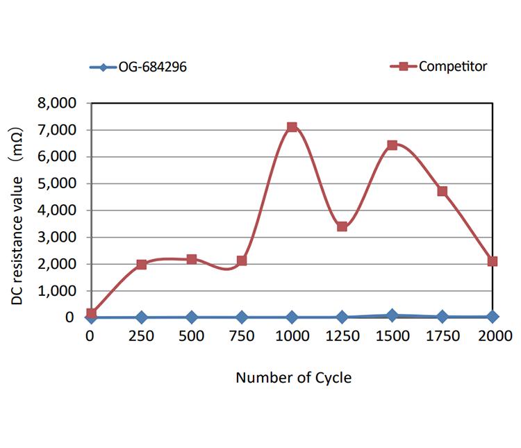 Heat-shock Test: OG-684296