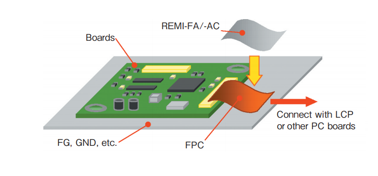Shielding and frame grounding of FPC's