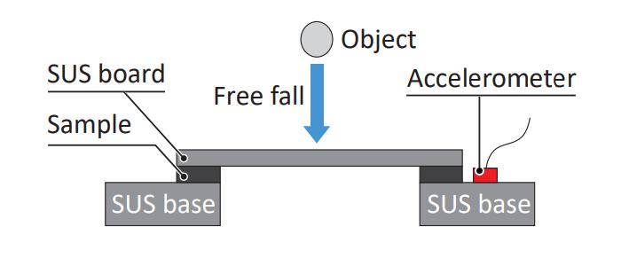 Test Method: Impact Drop Test
