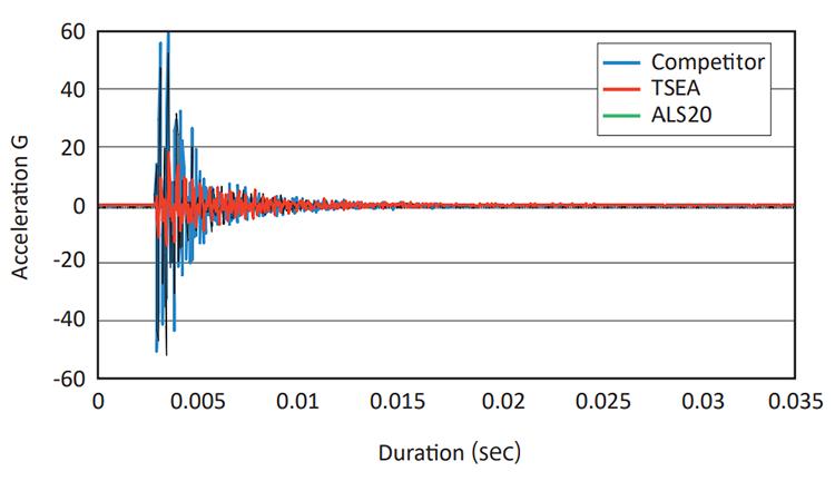 Time vs Waveform (Attenuation Property)