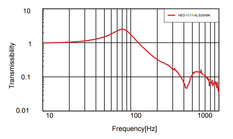 Vibration Transmission: HED Series