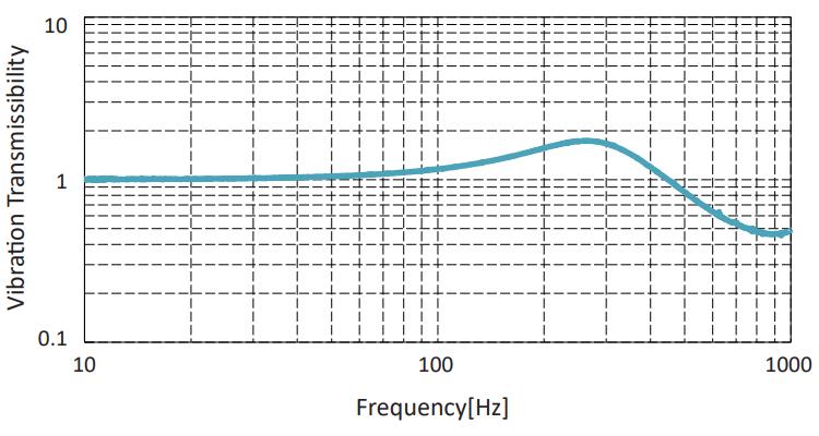 Vibration Transmission: CPAG Series