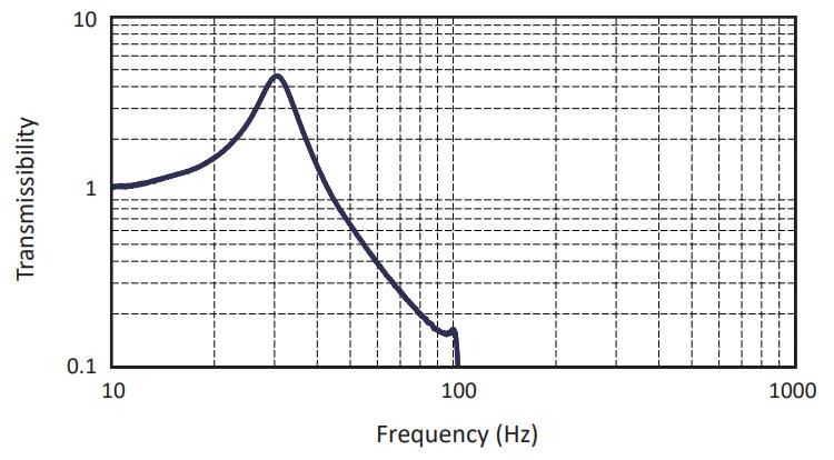 Vibration Transmission Characteristics